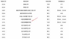 2021年黑龙江普通高校本科提前批院校录取最低分数线(二)