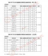 贵州2021年提前批本科院校录取情况(7月12日 )