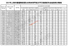 2021上海本科体育甲批次平行段院校专业组投档分数线