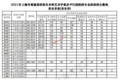 2021年上海本科艺术甲批次平行段院校专业组投档分数线[音乐学类(音乐学)]