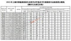2021年上海本科艺术甲批次平行段院校专业组投档分数线(播音与主持艺术类)