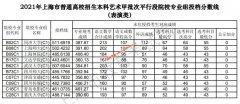 2021年上海本科艺术甲批次平行段院校专业组投档分数线(表演类)