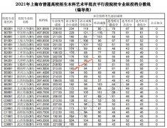2021上海本科艺术甲批次平行段院校专业组投档分数线(编导类)