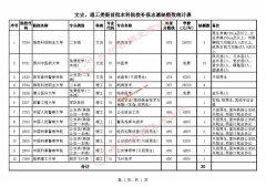 贵州2021年普通高校招生文史、理工类提前批本科院校补报志愿说明