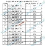 2021年安徽艺术类第二批投档最低分分数线及排名(本科A段)