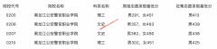 2021年黑龙江普通高校公安专科院校录取最低分数线(二)