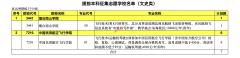 陕西省2021年普通高校招生提前批次本科C段民航招飞录取征集志愿(文史/理工类)