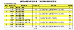 陕西省2021年普通高校招生提前批次本科录取第二次征集志愿(体育类)