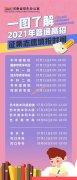 2021年河南普通高招征集志愿填报时间