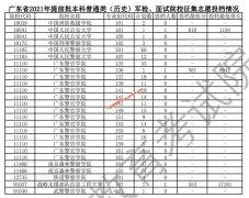 广东2021提前批本科普通类(历史/物理)军检、面试院校征集志愿