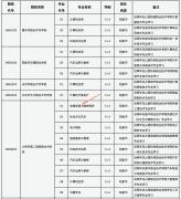 2021年山西省职业高中及职业中专学校招生专业目录(三二分段)