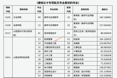 山西省2021年普通高校专升本选拔考试服义务兵役提前批、建档立卡专项批院校征集志愿投档最低分(二)