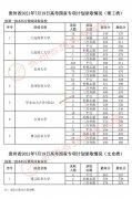 2021年贵州高考国家专项计划录取分数线(7月19日)