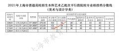 2021年上海高招本科乙批次平行段院校专业组投档线(艺术、体育)