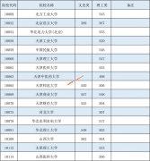 2021年广西高招本科第一批最低投档分数线(征集)