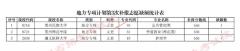 2021年贵州省普通高校招生地方专项计划网上补报志愿的说明(第3次)