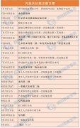 四川2021高招各批次志愿录取征集时间表