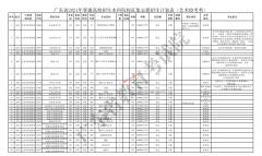 2021年广东本科批次校考征集志愿和网上录取工作通知(艺术类)