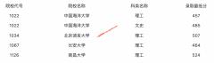 2021年黑龙江普通高校本科第一批B段院校录取最低分数线(二)