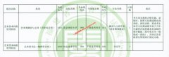 福建2021年艺术类本科批校考阶段征求志愿填报时间(7月28日)