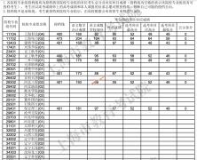 2021年上海本科普通批平行志愿院校专业组投档分数线