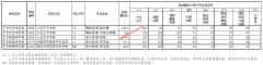 2021年辽宁高招艺术类(高职)专科批第一阶段征集志愿投档最低分