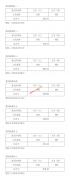 安徽2021年艺术类控制线(第四批)