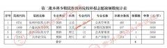 贵州2021年高招第二批本科少数民族预科院校网上补报志愿的说明