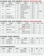 山西2021年普通高校招生征集志愿公告(第14号)