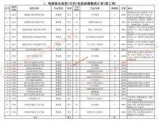 贵州2021特殊批次高职(专科)院校网上补报志愿的说明