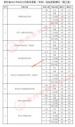 2021年贵州高考高职(专科)院校录取情况(8月23日)