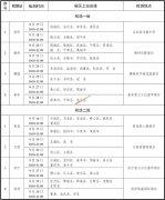 2022年两省空军招收飞行学员工作简章(山东、河南)