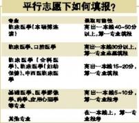 """南方医科大招生办:一志愿超线50分""""五年临床""""必录"""