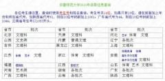安徽师范大学2010年高考录取结果查询系统开通