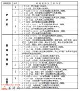 2016安徽高考专科批录取时间:8月14日至17日