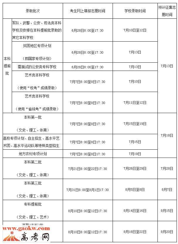 从海南考试局得到消息,2016年海南省普通高校招生录取工作时间安排图片