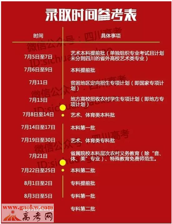 2016年四川高考一本录取时间:7月14日至17日