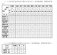 福建警察学院2016年招生计划