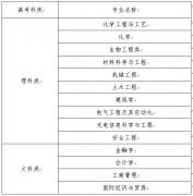 南京工业大学2017年综合评价录取招生简章